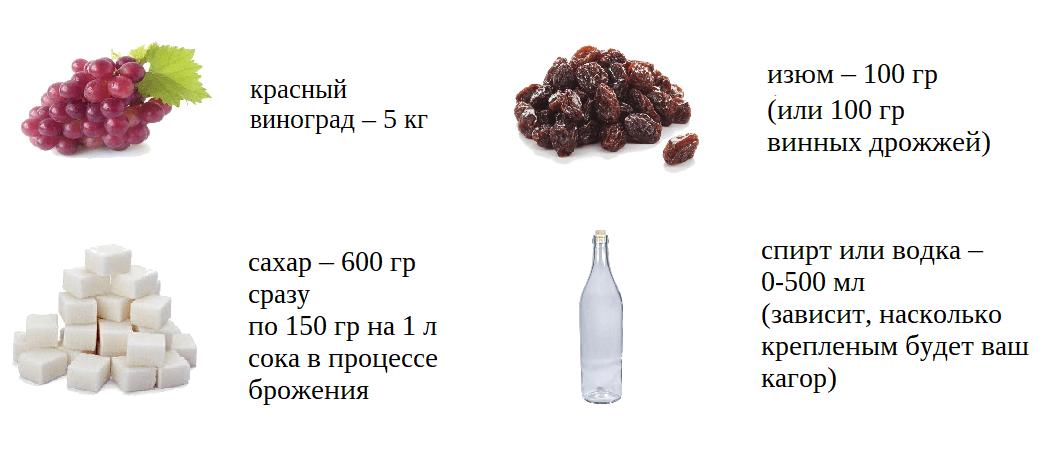 традиционный рецепт кагора